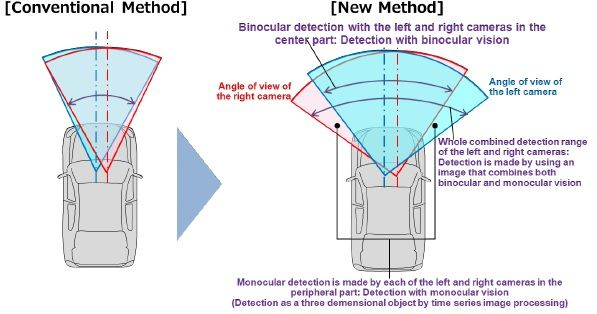 [image]Image. Difference in the Detection Range of Stereo Cameras between that of the Conventional Method and the New Method