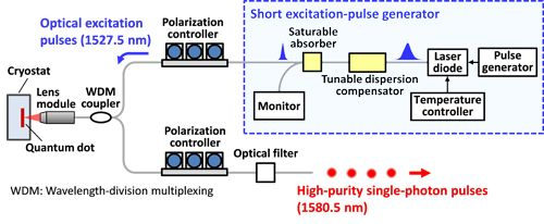 Figure 3. Newly Developed High-Purity Single-Photon Emitter Operating in the 1.5μm Band