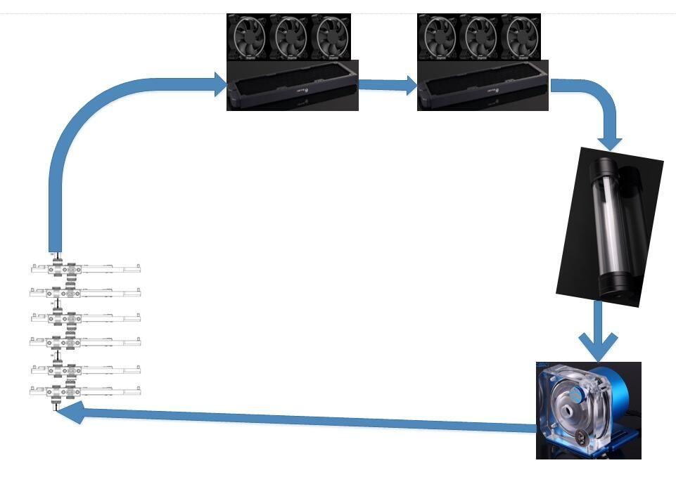 Soft Tube Water Cooling Kits use for 6pcs GPU Block rig mining Radiator Pump reservoir Hose fans Kits BYKSKI