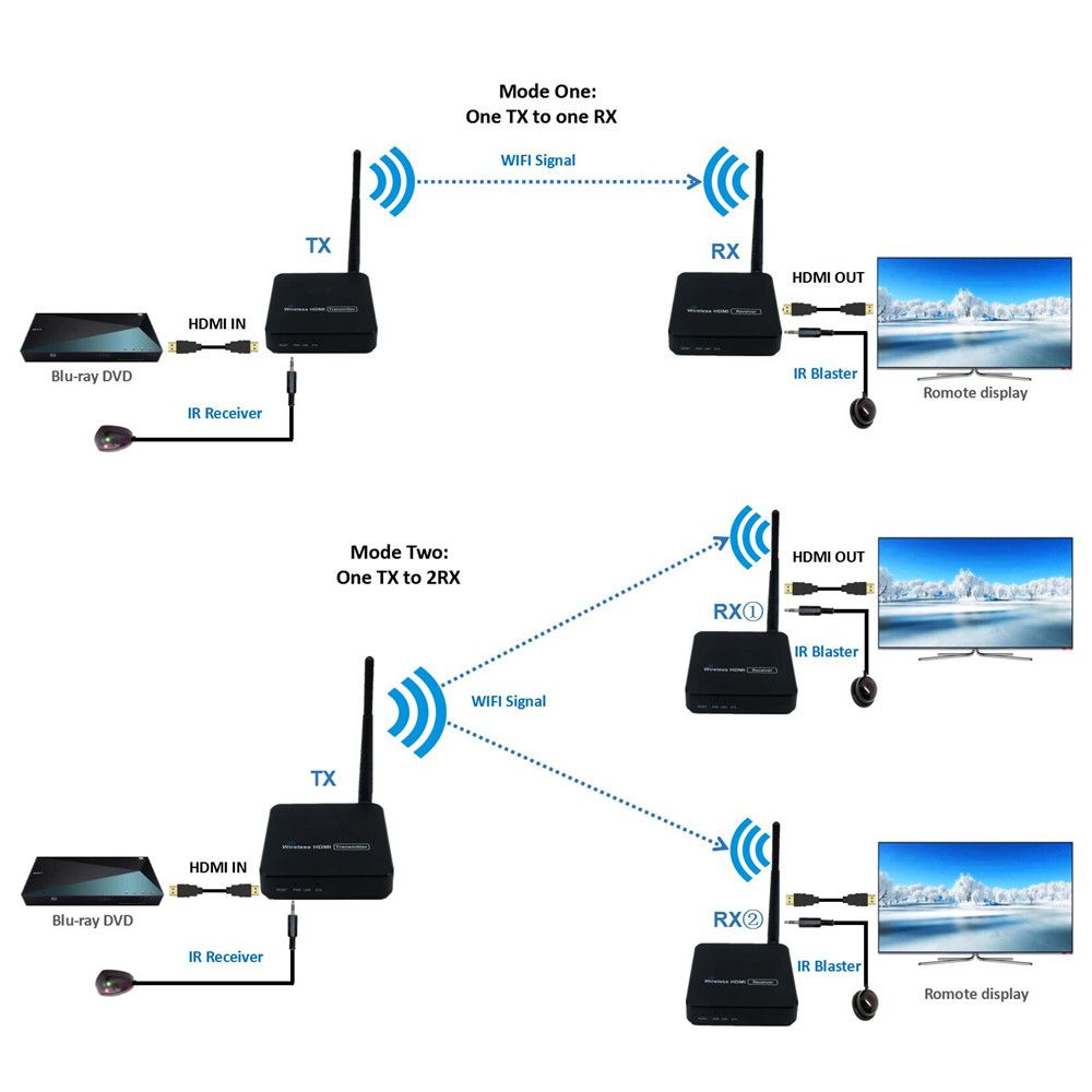 330ft Wireless HDMI Video Übertragung Wireless TV HDMI Sender Empfänger (TX + RX) mit IR WIFI Antenne Extender Kit 100m