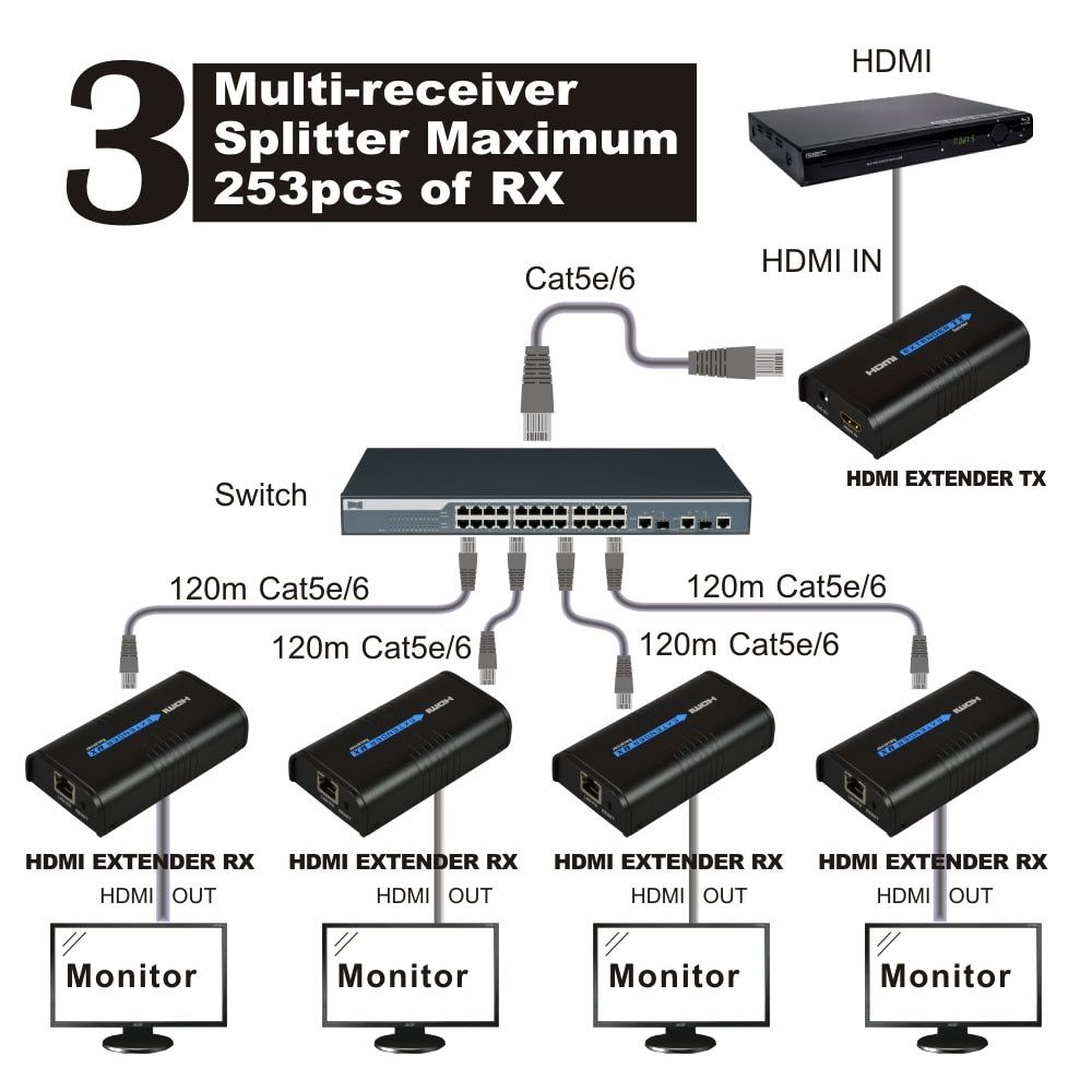 120m 1080p Transmitter or Receiver over IP TCP HDMI Extender Ethernet over Lan signal RJ45 cat5 cat6 cat5e HDMI Extender TX / RX