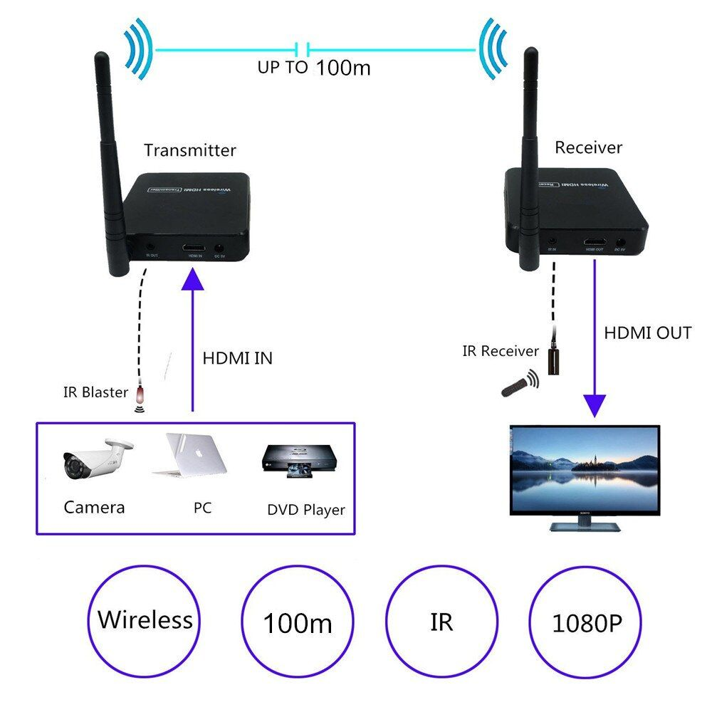 ZY-DT216 HD Drahtlose Übertragung System Wireless HDMI Extender Sender Empfänger Video WIFI 100 m Drahtlose HDMI TV Sender Kit