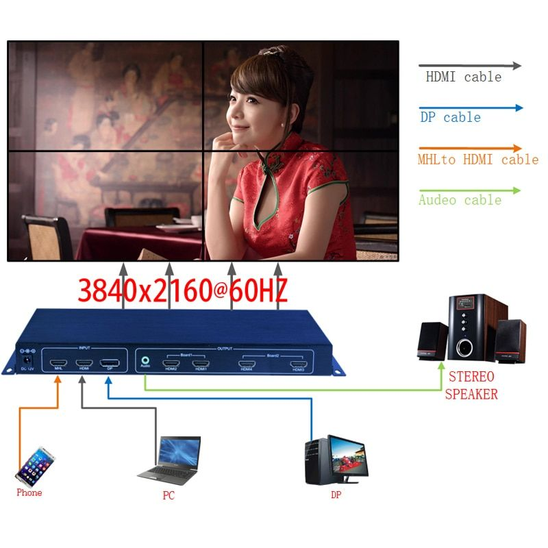 2x2 4K video wall controller,4K TV wall processor with 3840x2160@60HZ input,HDMI 1 by 4 high Definition image processor