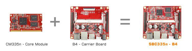 Tableau industriel AM3354N2P-B4 TI AM335x carte linux intégrée AM3358 BeagleboneBlack IoTgateway POS smarthome winCE carte Android