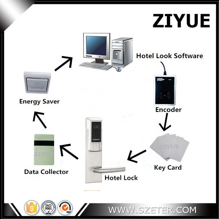 RFID RF Hotel Zimmer Karte Türschloss System mit Software (1 stück Lock, 1 stück Encoder, 5 stücke Karten, 1 stück Schalter, 1 Daten Sammler, Software)