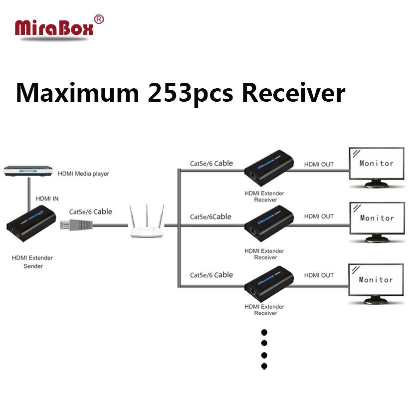 1 Transmitter 3 Receiver TCP IP HDMI Ethernet Extender Splitter 120m over UTP/STP Cat5/5e/Cat6 Network HDMI Extender over TCP IP
