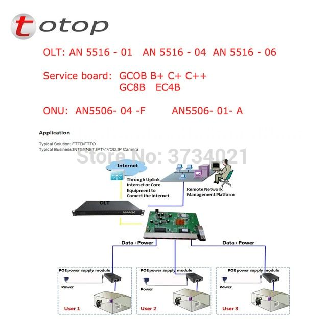 GCOB board with 16port C+ SFP modules for fiberhome olt GPON EPON OLT AN5516-01/AN5516-04/AN556-06