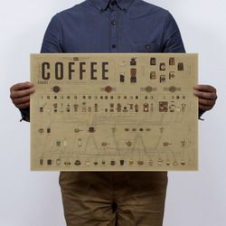 Coffee Formula Ratio of Graphic History Vintage Kraft Paper Poster Home  Art Magazines  Cafe Bar Decoration Retro Posters