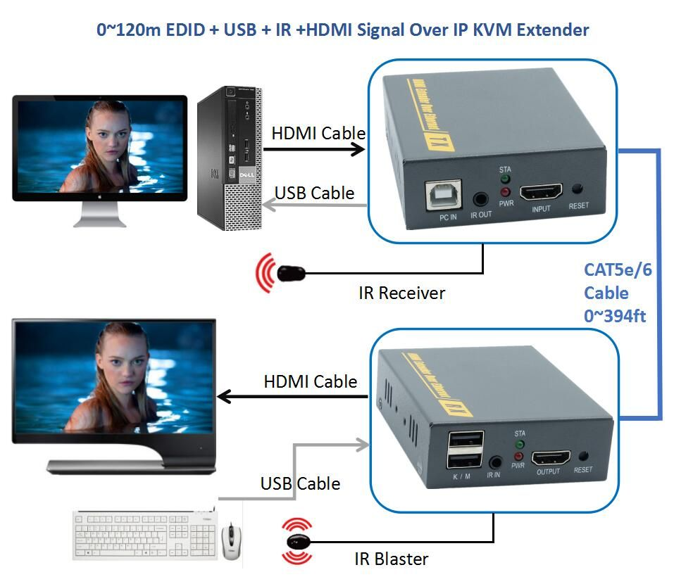 ZY-DT103KM Network KVM HDMI USB IR Over TCP IP Extender 120m By RJ45 CAT5e CAT6 Cable 1080P Support Keyboard Mouse KVM Extensor