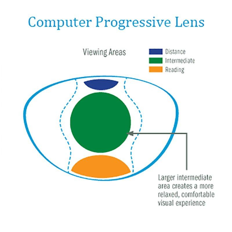 Reven Jate 1.61 Office Progressive Lenses with Large and Wide Vision Area for Intermediate Distance Use Like Computer Reading