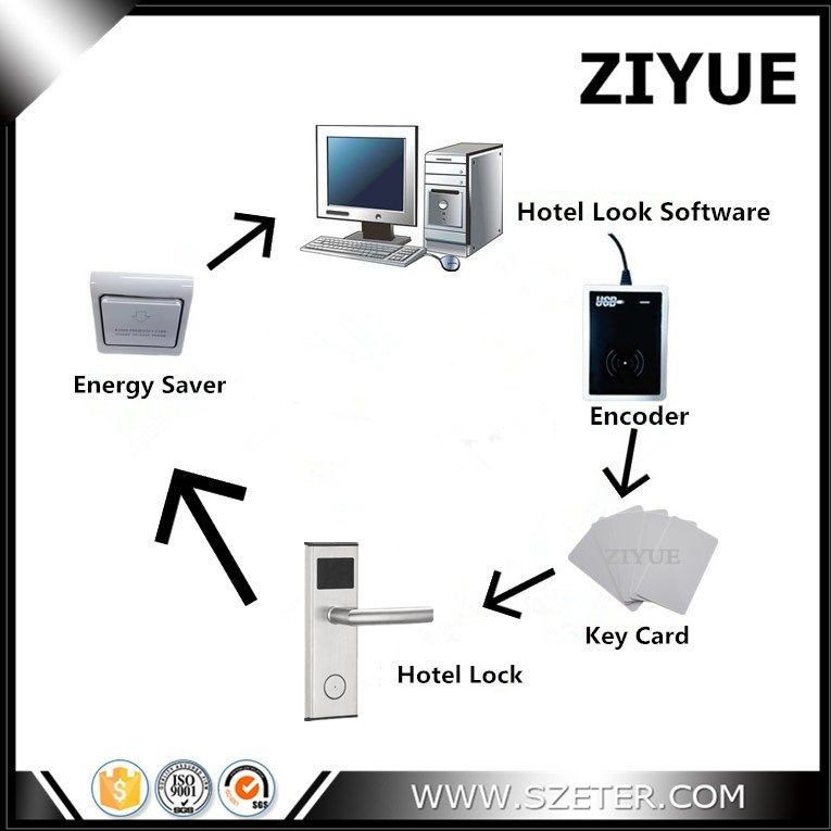 Professional Factory Electronic RFID Card Hotel Door Lock System Demo (Hotel Lock+Encoder+10pcs Card+Energy Saver+Software)