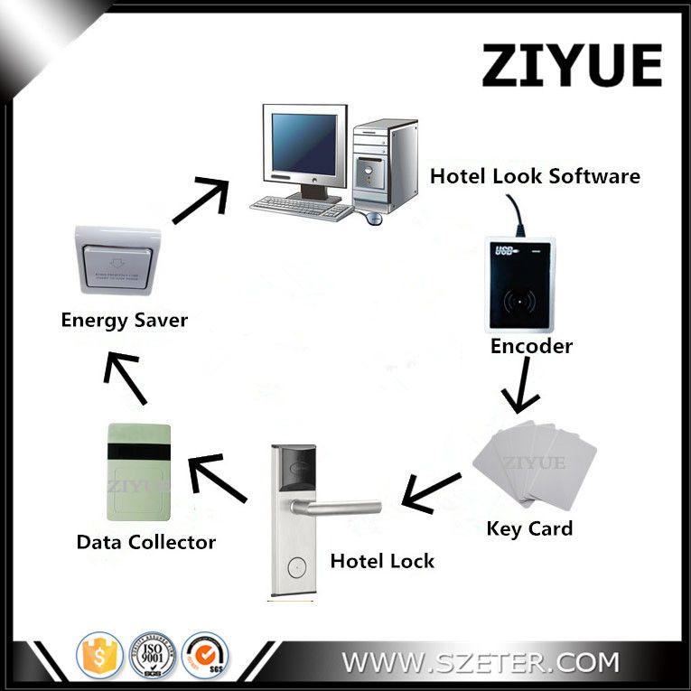 RFID Hotel Schlüssel Karte Lock-Management System mit Freier Software (1 Schloss, 1 Encoder, 1 daten Sammler, 10 Karte, 1 Schalter, Software)