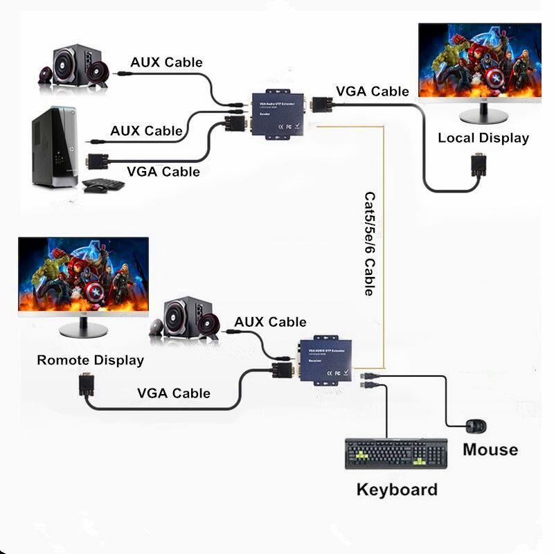 330ft VGA USB Stereo Audio KVM Extender Over RJ45 Cat5 Cat 5e Cat6 Cable 1080P No Delay No Loss VGA Keyboard Mouse Transmitter