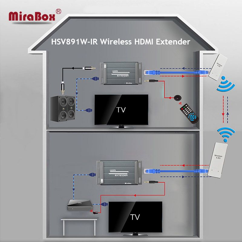 DHL EMS Free Ship HSV891W-IR Wireless HDMI Extender with IR Remote Control 5.8GHz Transmitter 150m HDMI Sender and Receiver