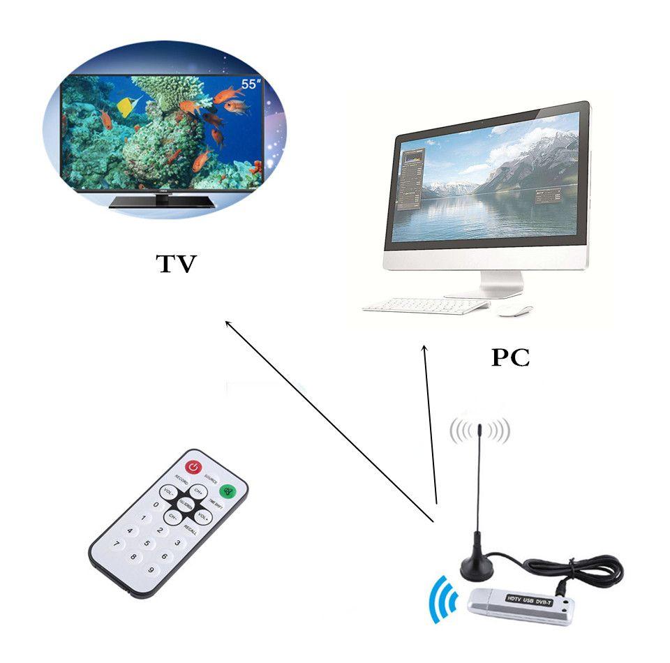 LNOP HDTV USB DVB-T receiver tuner tv Stick DVB T HD digital TV DVBT satellitenempfänger mit antenne für Windows 7/Vista