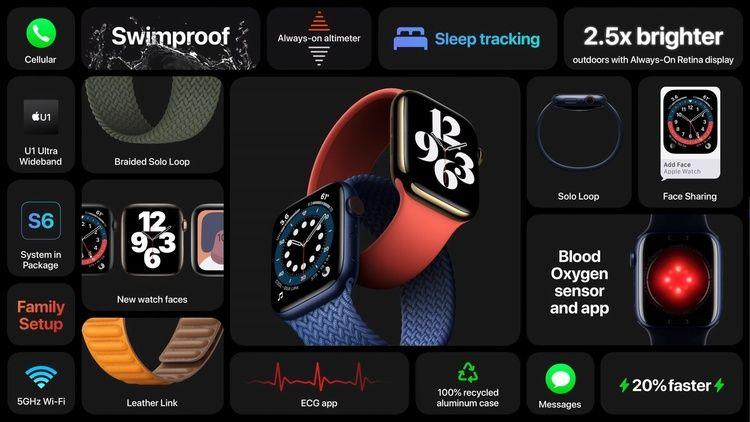 Apple представила смарт-годинник Apple Watch Series 6