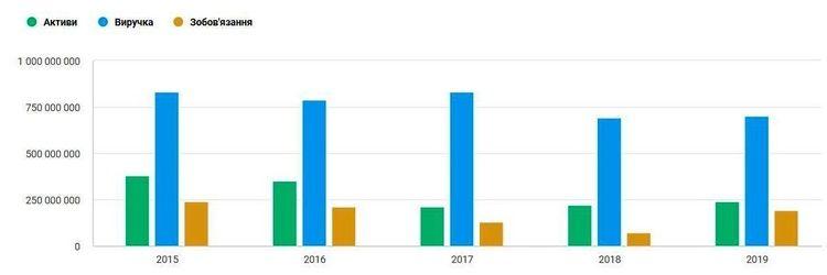 В год по сделке: как «десант» азербайджанского президента поглощает украинские хайтек-активы