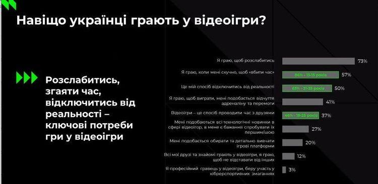 Игровая индустрия в цифрах: сколько украинцы тратят на видеоигры