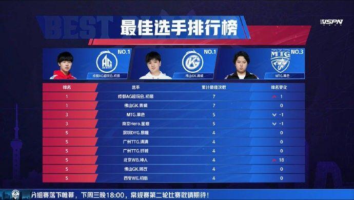 第二轮分组战队名单: