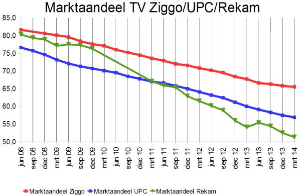 marktaandeel_rekam_upc_ziggo_q1_2014