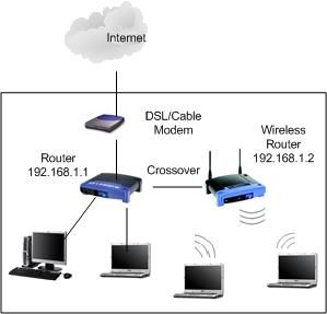 wireless-router-as-access-point-network