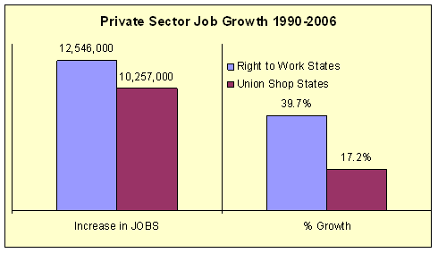 [Image: Right+to+Work+private+job+growth.png]