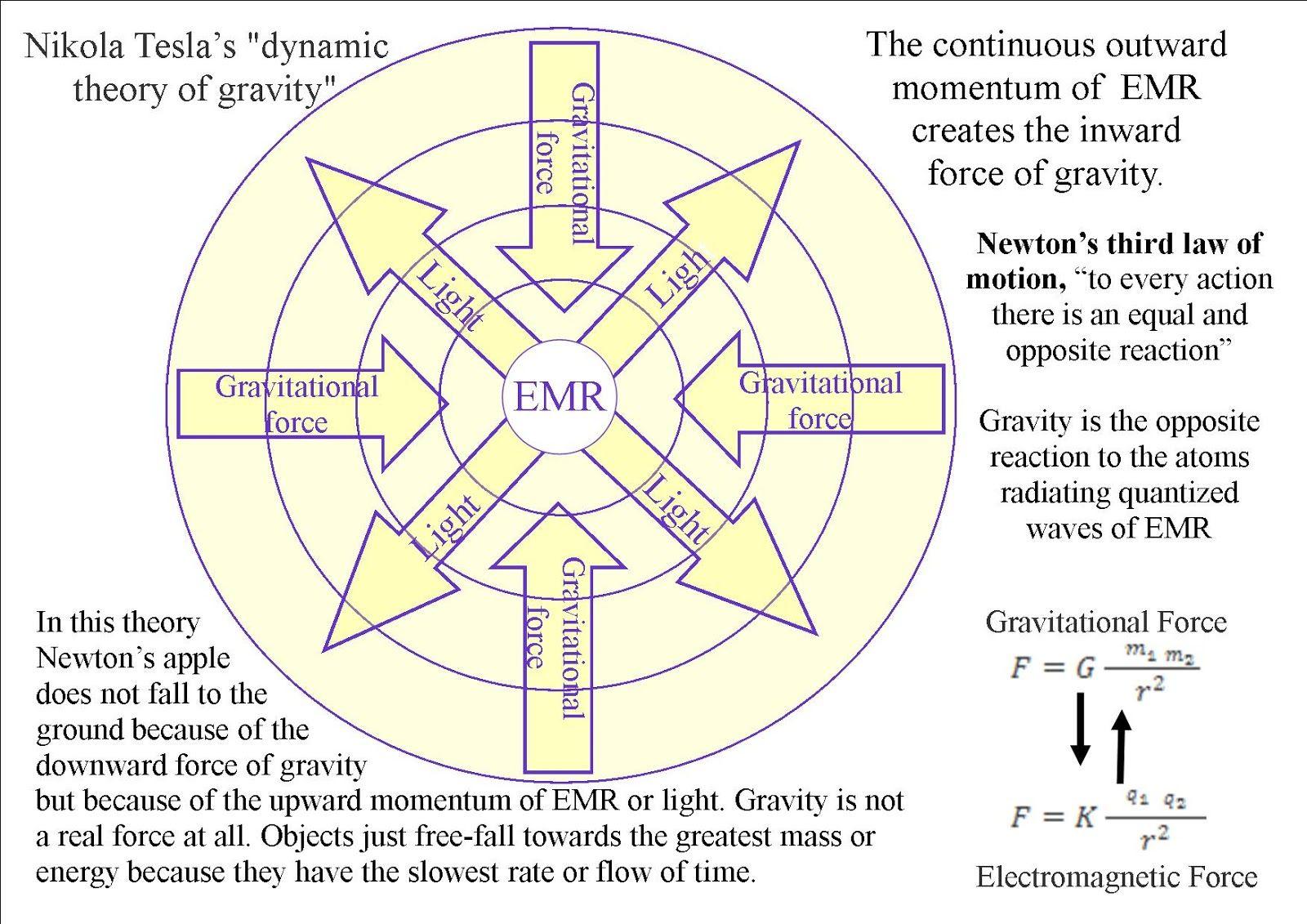 [Image: EMR+sphere+gravity+4.jpg]