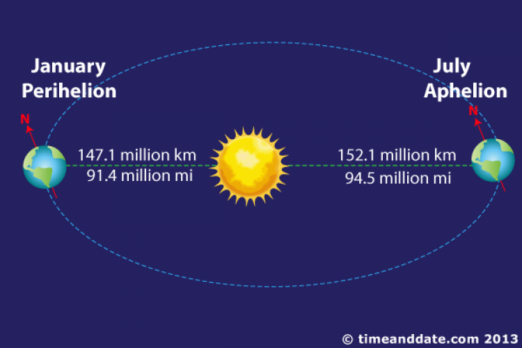 [Image: aphelion-and-perihelion.png]