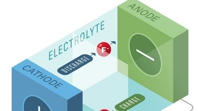 Honda измисли револуционерни батерии за автомобили
