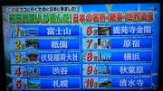 外國訪客票選日本名所 絕景 世界遺產 名勝 TOP20 有幾多個你又去過呢?