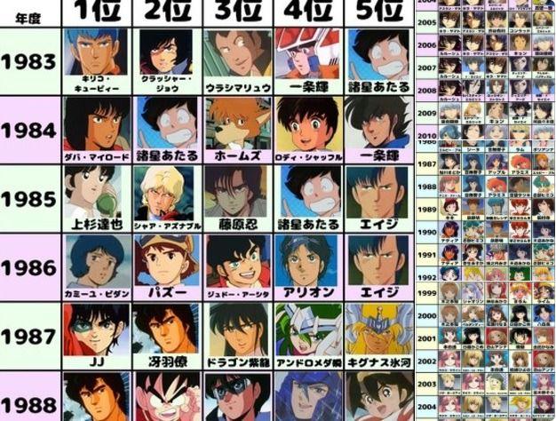 超多經典角色!日本網友整理 1983 - 2015 年最受歡迎男女動漫角色排名!