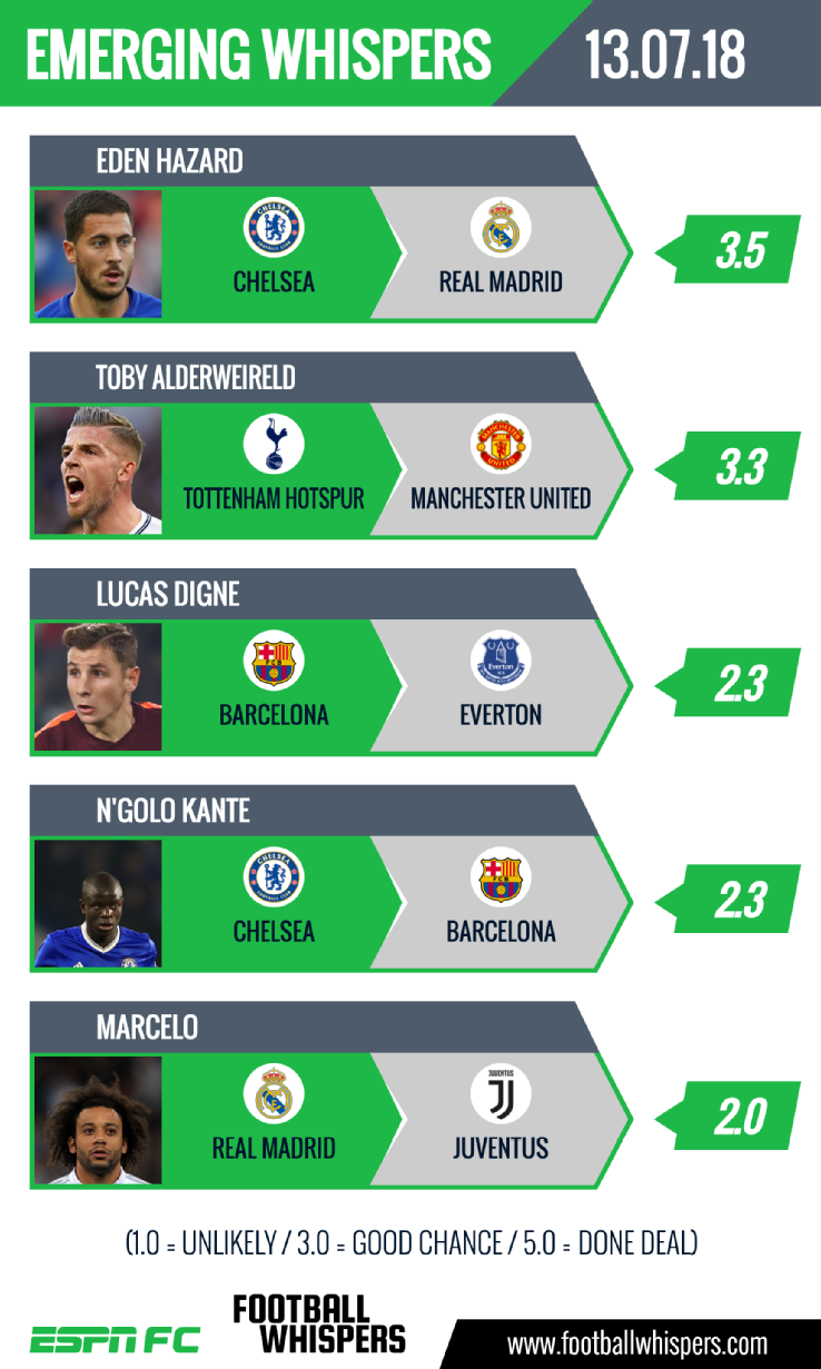 Transfer Rater: N'Golo Kante to Barcelona, Toby Alderweireld to Manchester Unitedの代表サムネイル
