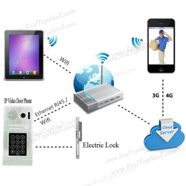 New Arrival WIFI/3G/4G IP Video Door Phone IP Intercom System with Smartphone APP or Password Code Unlocking Door