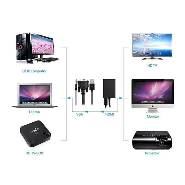 VGA Male To HDMI Output 1080P HD Audio TV AV Cable Converter Convert audio signals to complete HDMI signals without signal loss