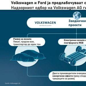 Што предвидува соработката меѓу Volkswagen и Ford?