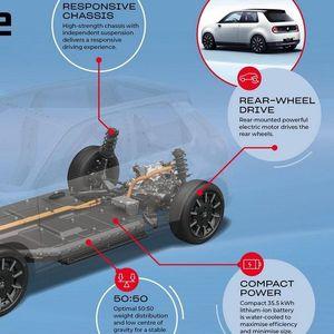 Електричната Honda ќе биде вистинска забава по градските улици