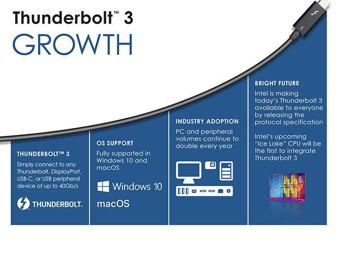 USB 4 - Thunderbolt 3