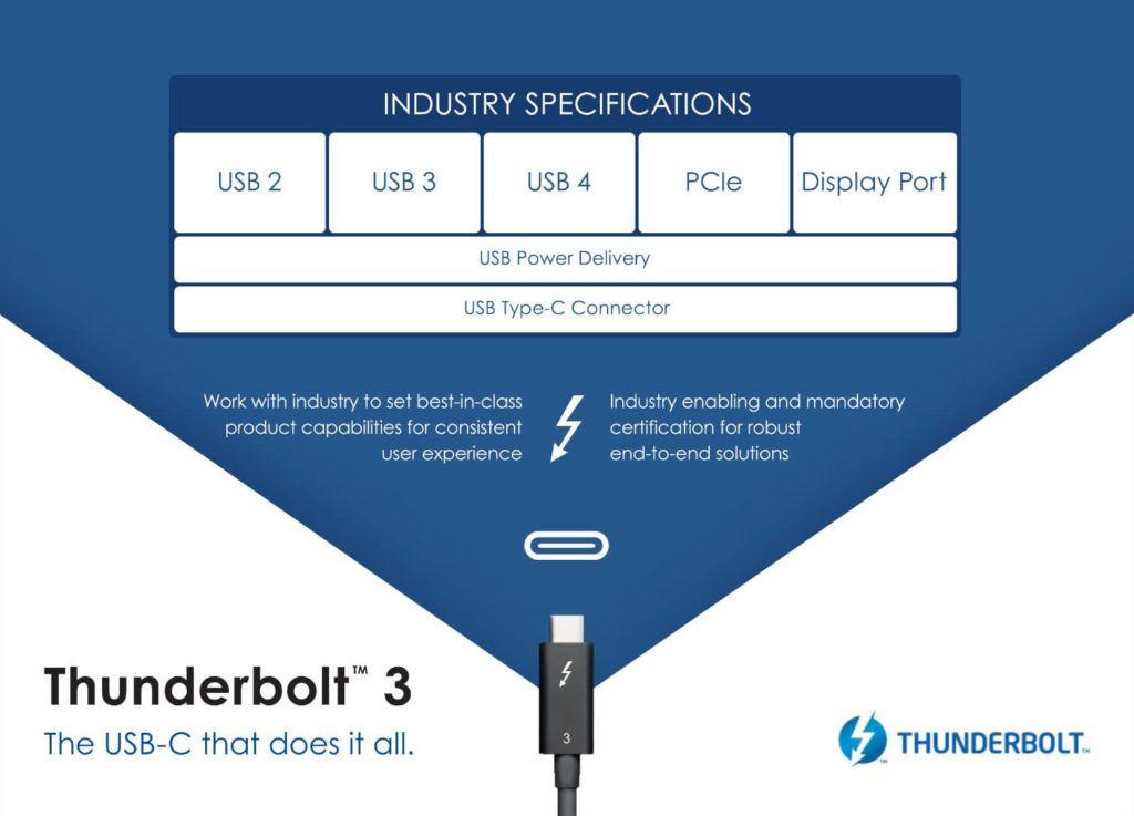 Thunderbolt 3 - USB 4