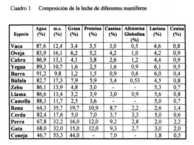 [Imagen: CUADRO-1-composicion-de-leche-de-mam%C3%...272188.png]
