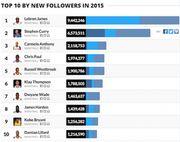 2015年社群網站球迷排名 LeBron排第一,Curry第二