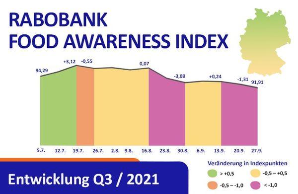 Rabobank Food Awareness Index / Abkühlung im Herbst: Bewusstsein für Landwirtschaft leicht rückläufig