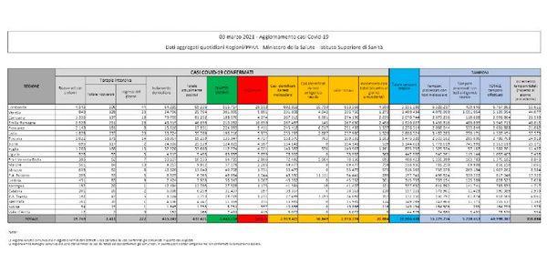 I dati sul coronavirus in Italia di oggi, mercoledì 3 marzo - Il Post