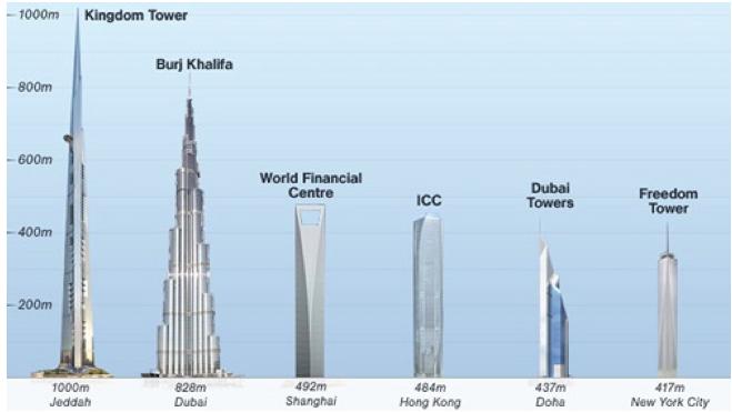 Dünyanın en yüksek binasının yapımı başlıyor