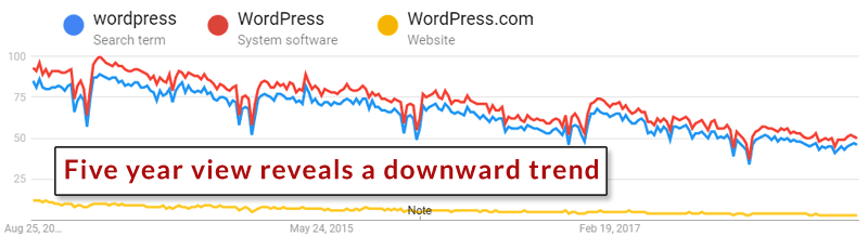 [Image: 5-year-keyword-trend.png]