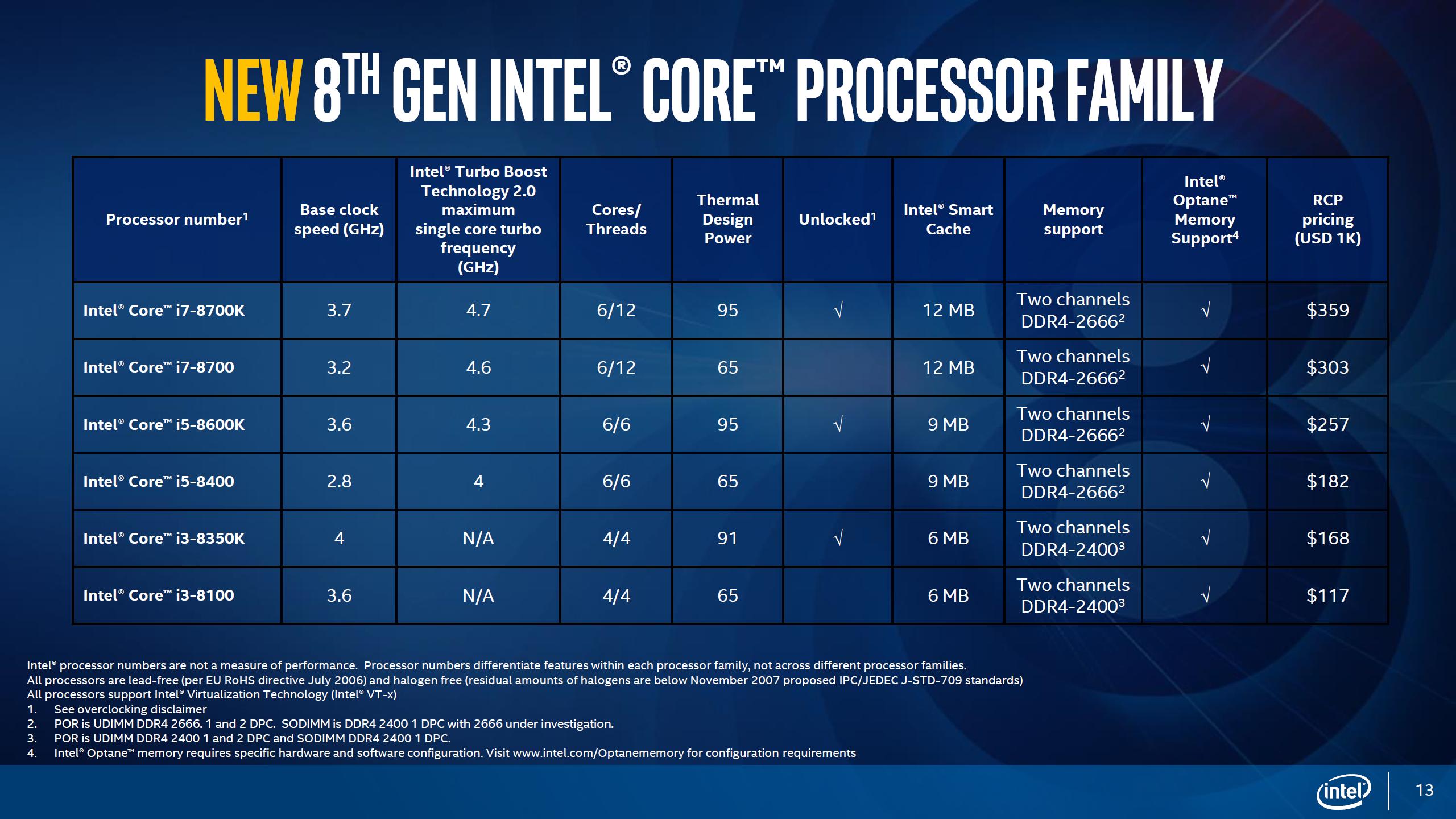 [Immagine: Intel-Coffee-Lake-8th-Gen-Desktop-Processors_13.png]