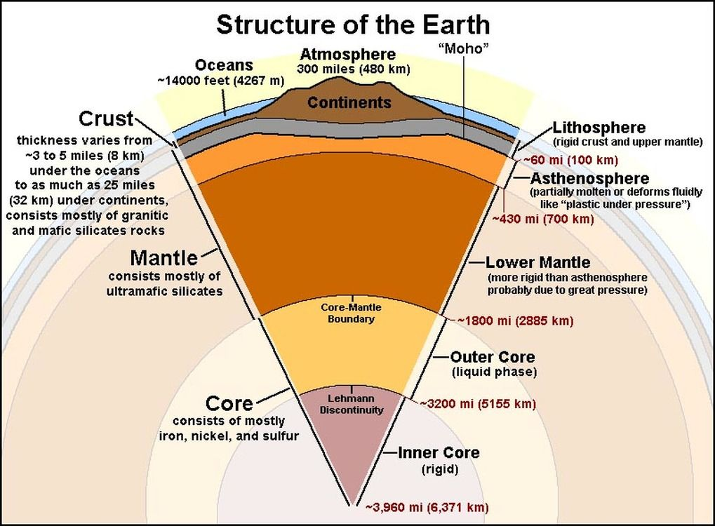 [Image: earth-structure.jpg?1020]