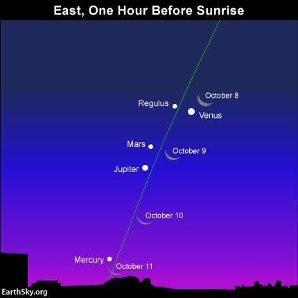 [Image: 2015-october-moon-and-planets-venus-mars...ercury.jpg]