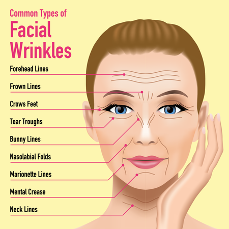 Say goodbye to wrinkles with our services.