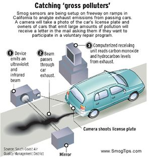 Smog Test or Smog Check or Inspections are all the same . the only difference is if it is star certified test or not,we at Auto Express Sacramento provide repairs on Smog failures and guarantee our work.so your Car can pass it's Smog Test or Smog check.