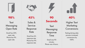 Text Messaging Statistics for Businesses